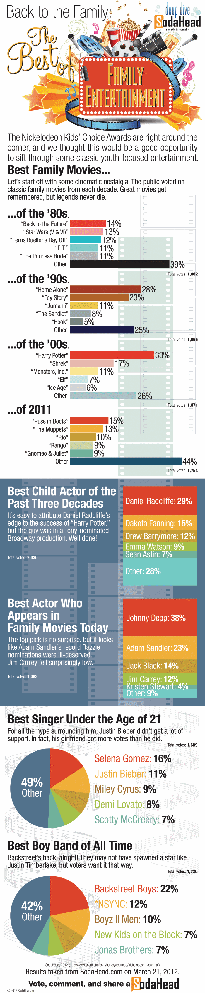 Best of Family Entertainment – SodaHead Infographic