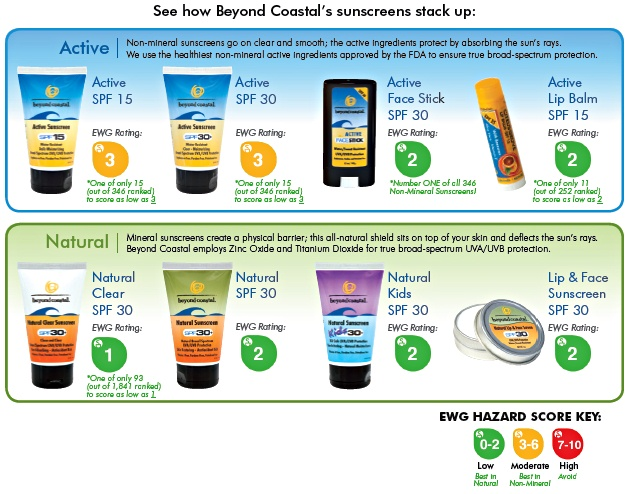 Beyond Coastal sunscreen info